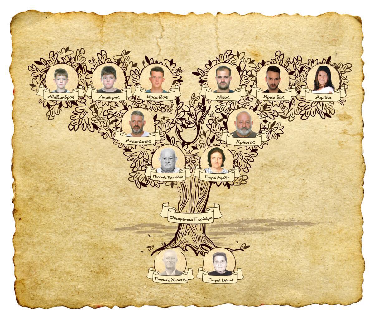 Γενεαλογικό δέντρο Γκολέμη